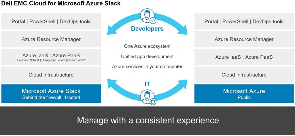 Dell EMC's Azure Stack: Everything you need to know - The Virtual